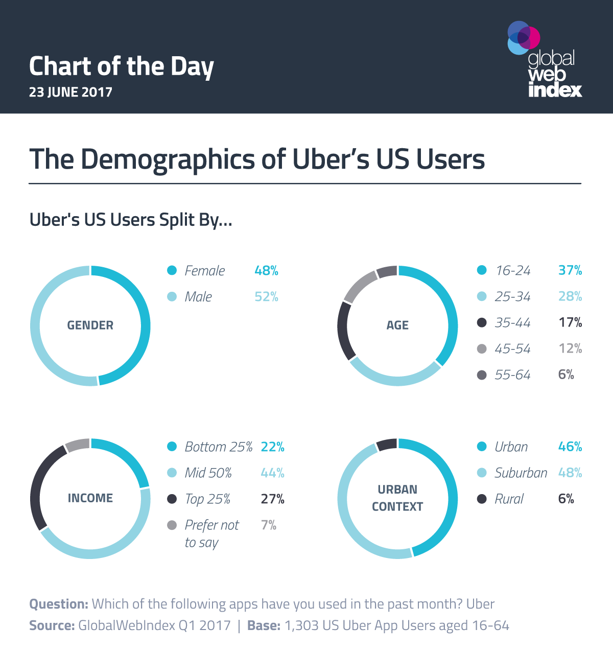 Image result for Uber User by age