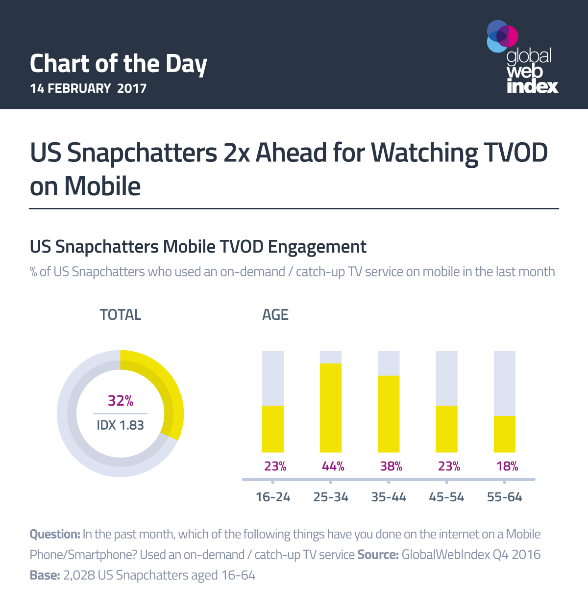US Snapchatters 2x Ahead for Watching TVOD on Mobile