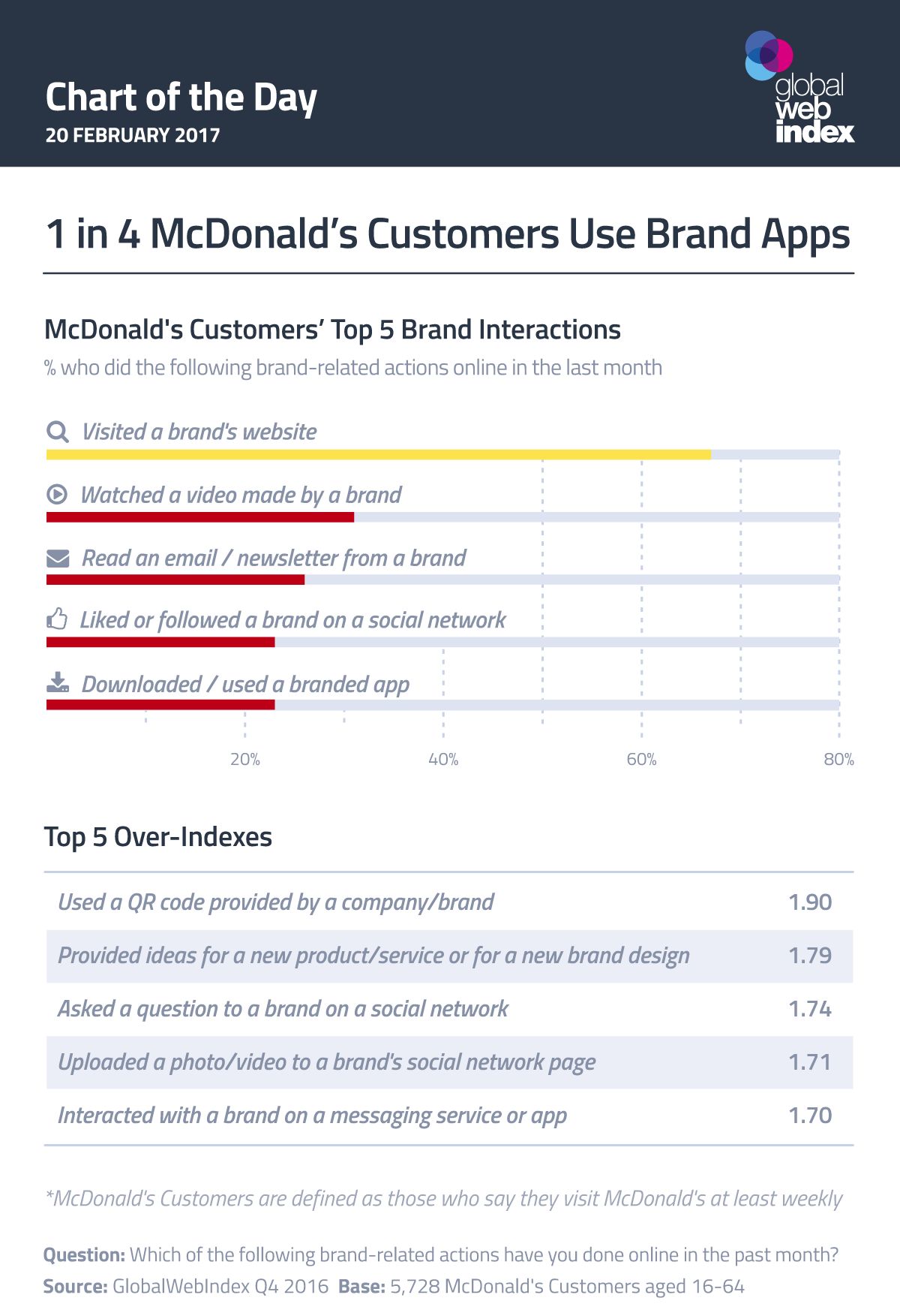 1 in 4 McDonald's Customers Use Brand Apps