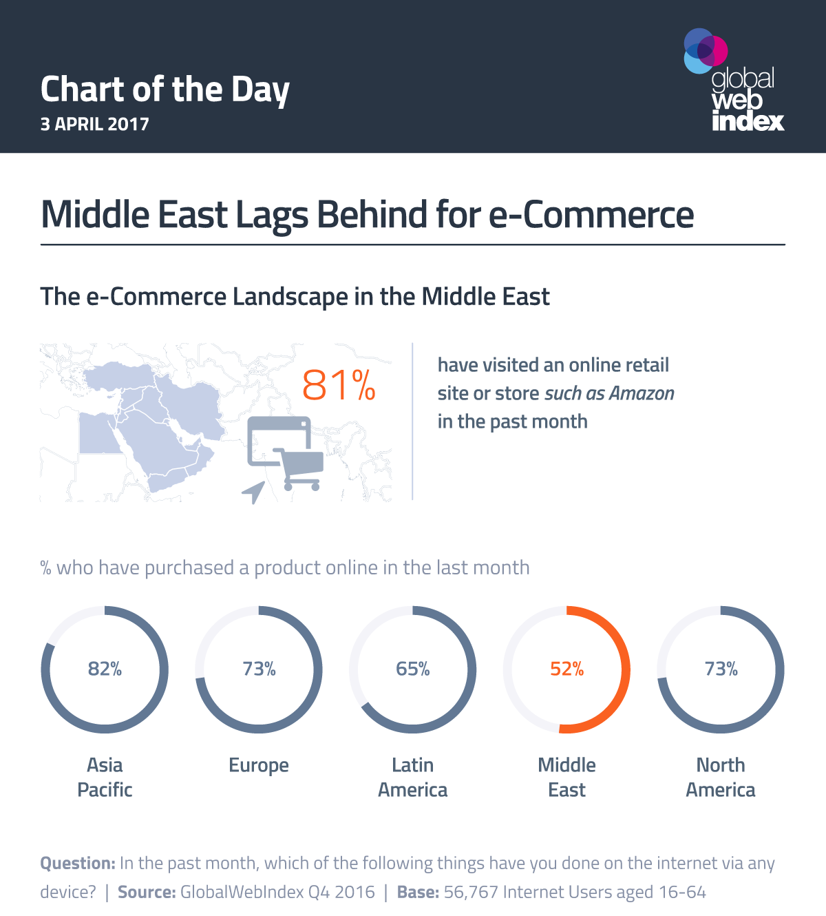 Middle East Lags Behind for e-Commerce