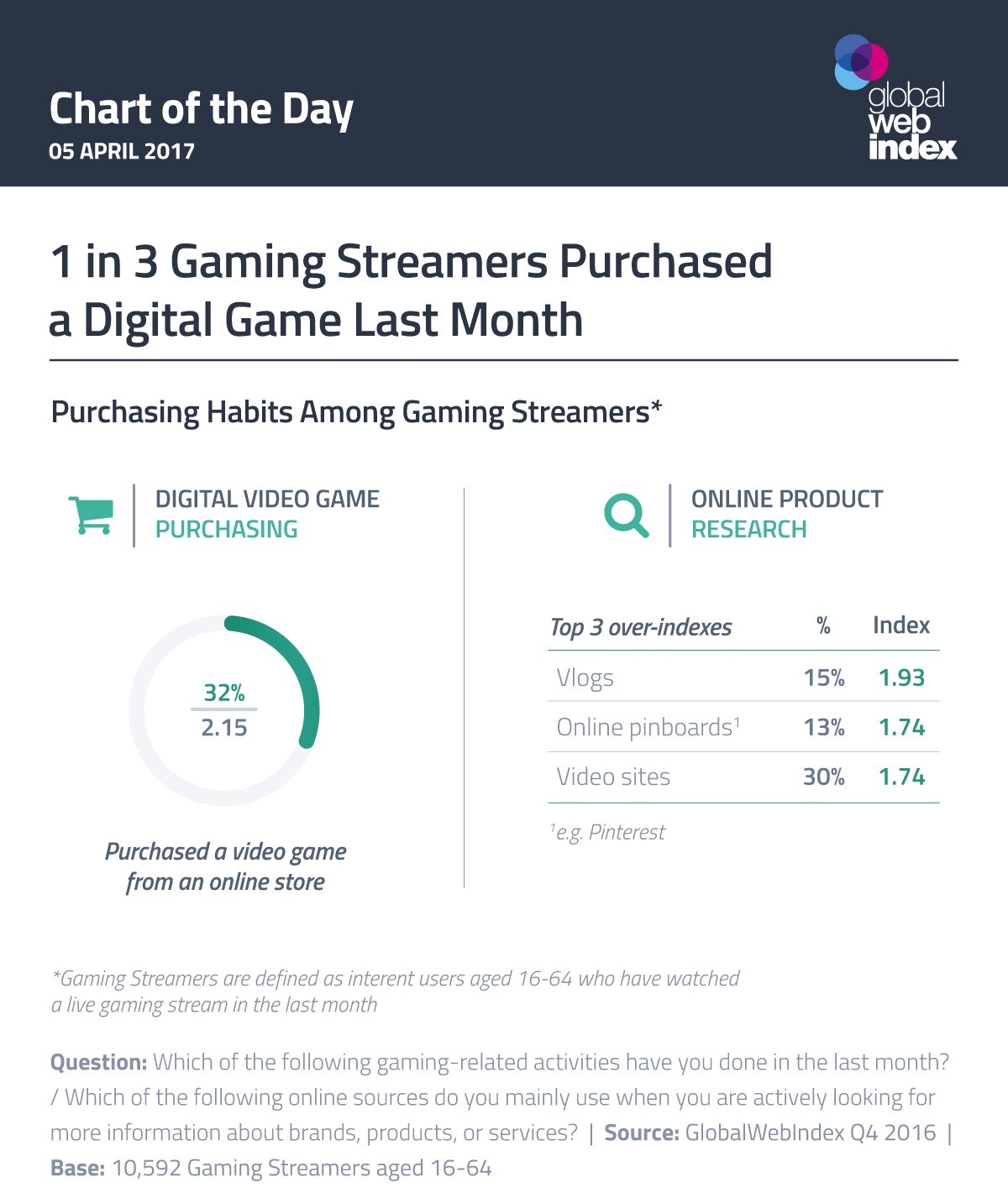 1 in 3 Gaming Viewers Purchased a Digital Game Last Month
