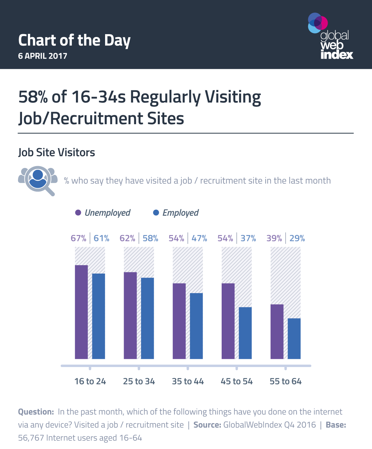58% of 16-34s Regularly Visiting Job/Recruitment Sites