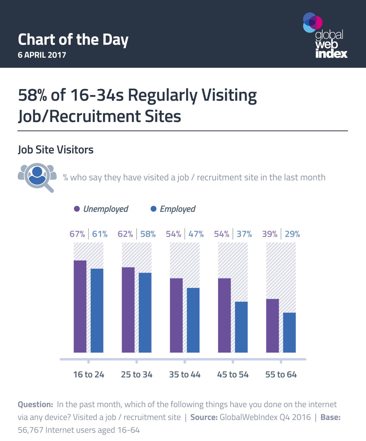 58% of 16-34s Regularly Visiting Job/Recruitment Sites