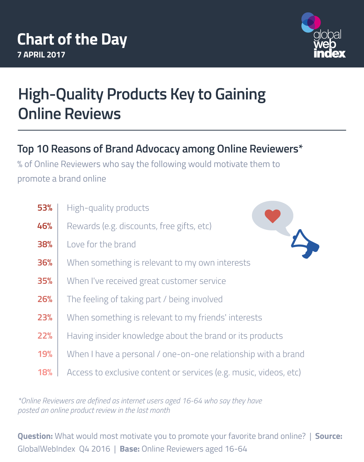 High-Quality Products Key to Gaining Online Reviews
