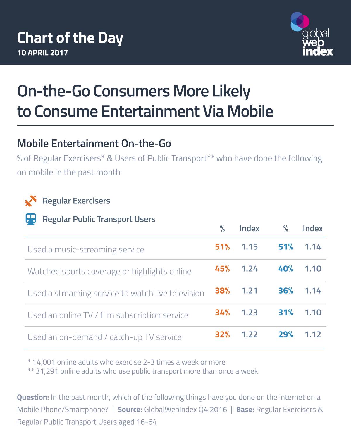 On-the-Go Consumers More Likely to Consume Entertainment Via Mobile