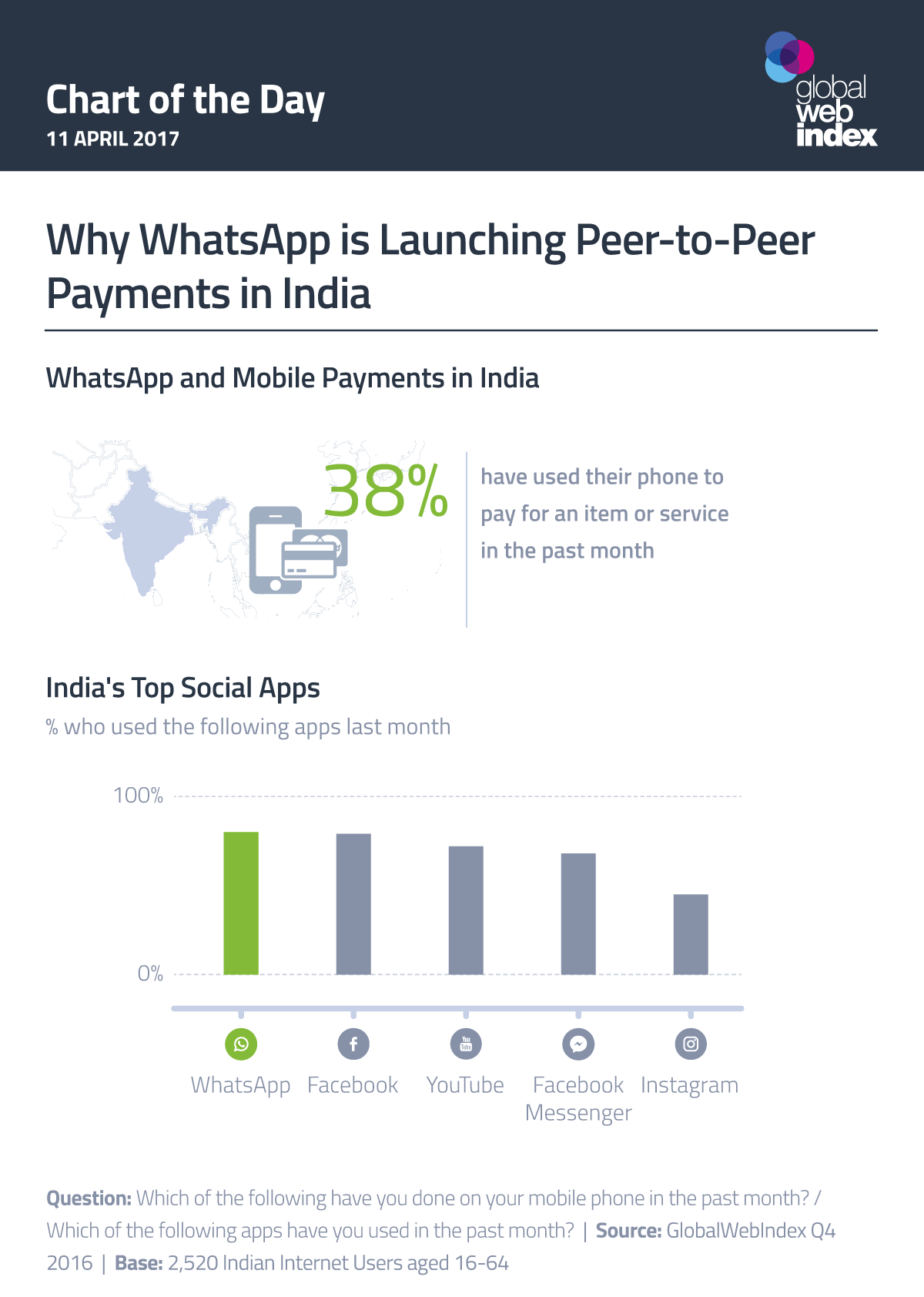 Why WhatsApp is Launching Peer-to-Peer Payments in India