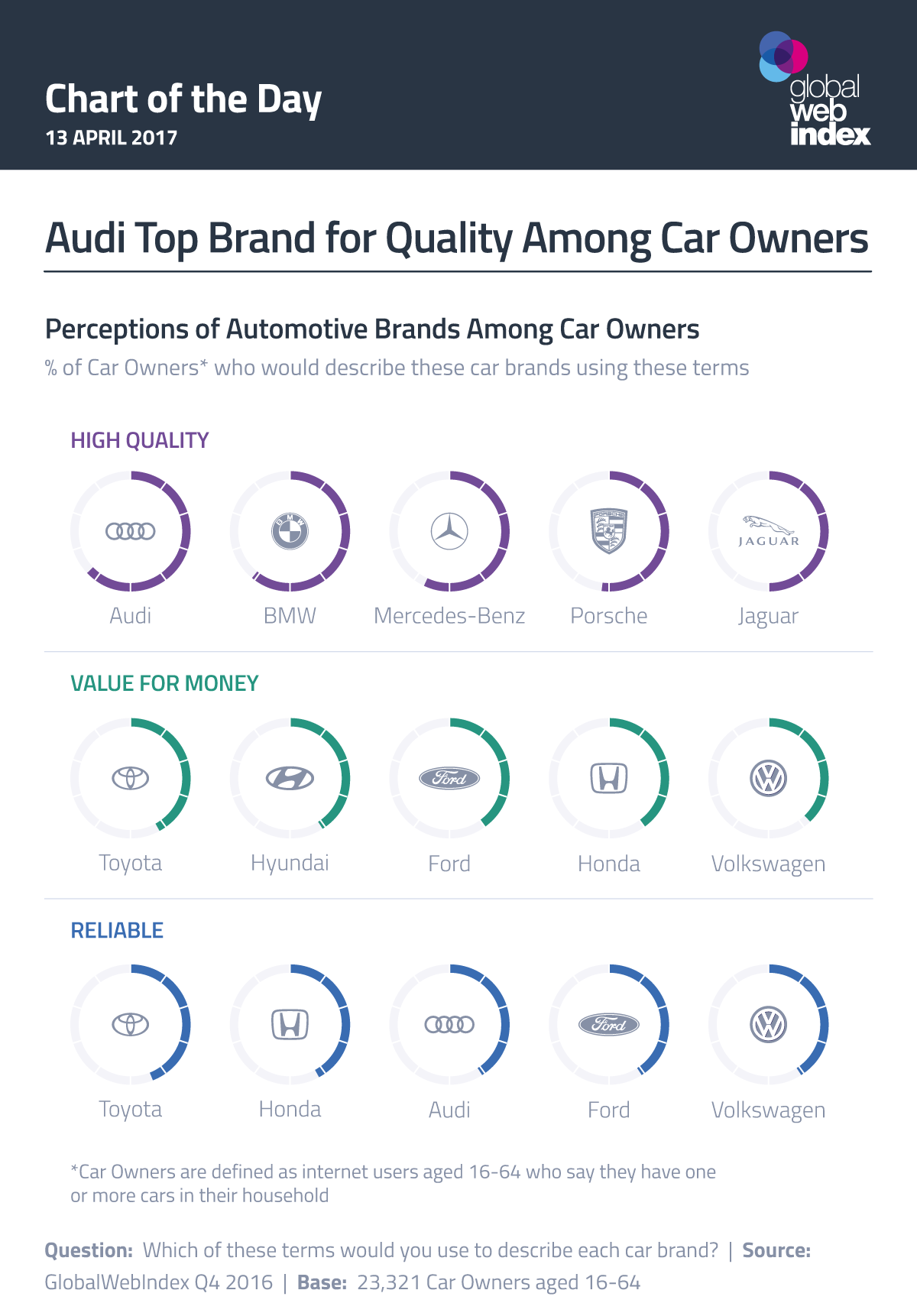 Audi Top Brand for Quality Among Car Owners