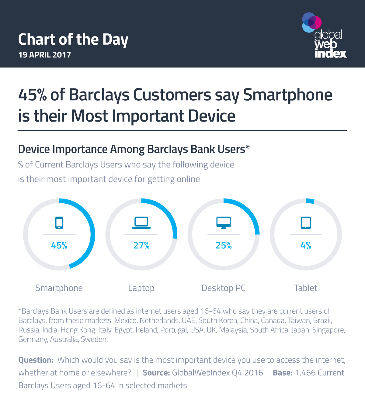 45% of Barclays Customers say Smartphone is their Most Important Device