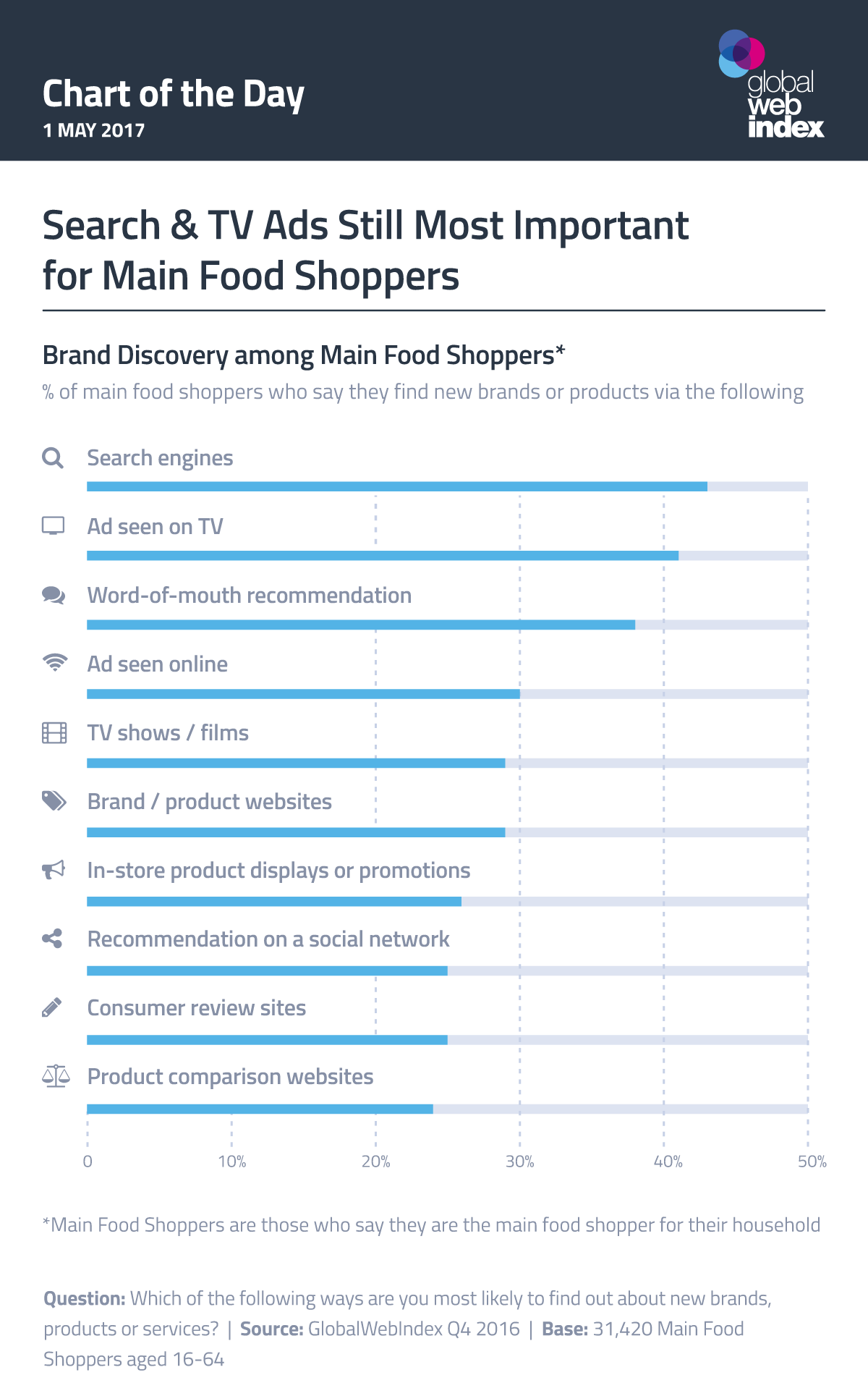 Search & TV Ads Still Most Important for Main Food Shoppers