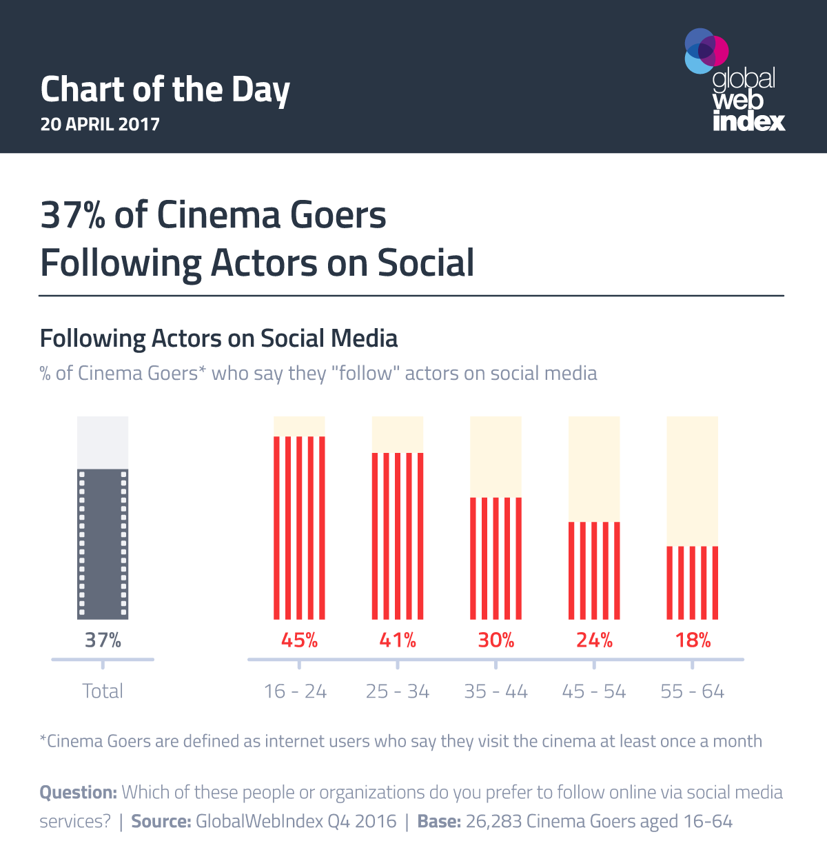 37% of Cinema Goers Following Actors on Social