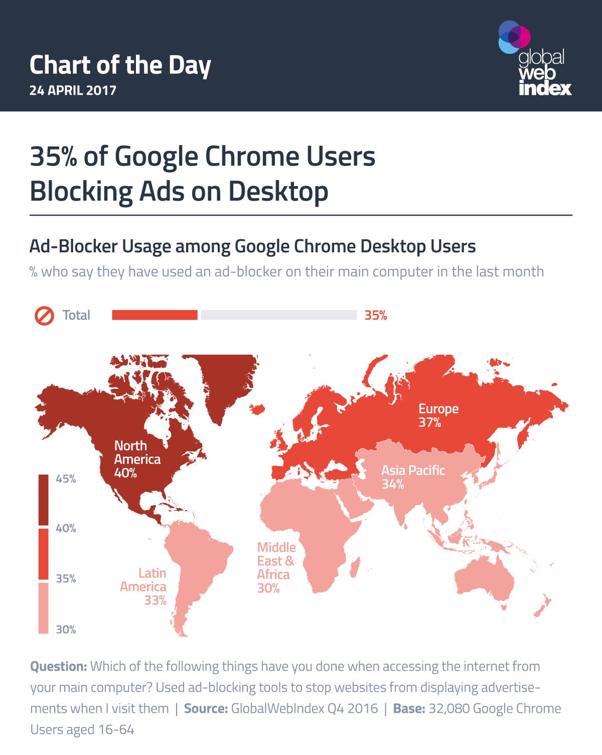 35% of Google Chrome Users Blocking Ads on Desktop