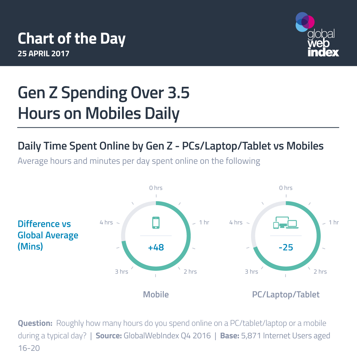 Gen Z Spending Over 3.5 Hours on Mobiles Daily