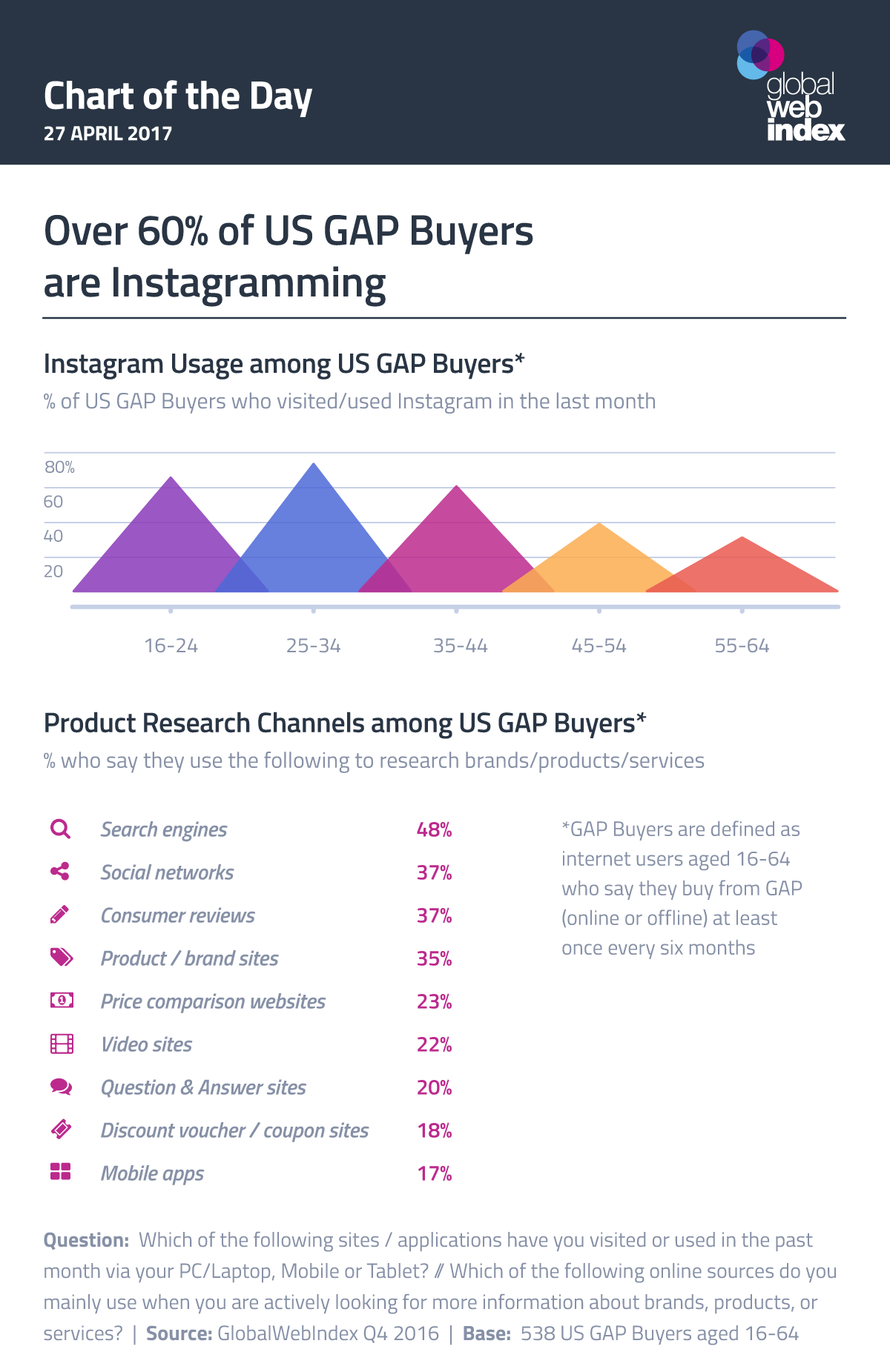 Over 60% of US GAP Buyers are Instagramming