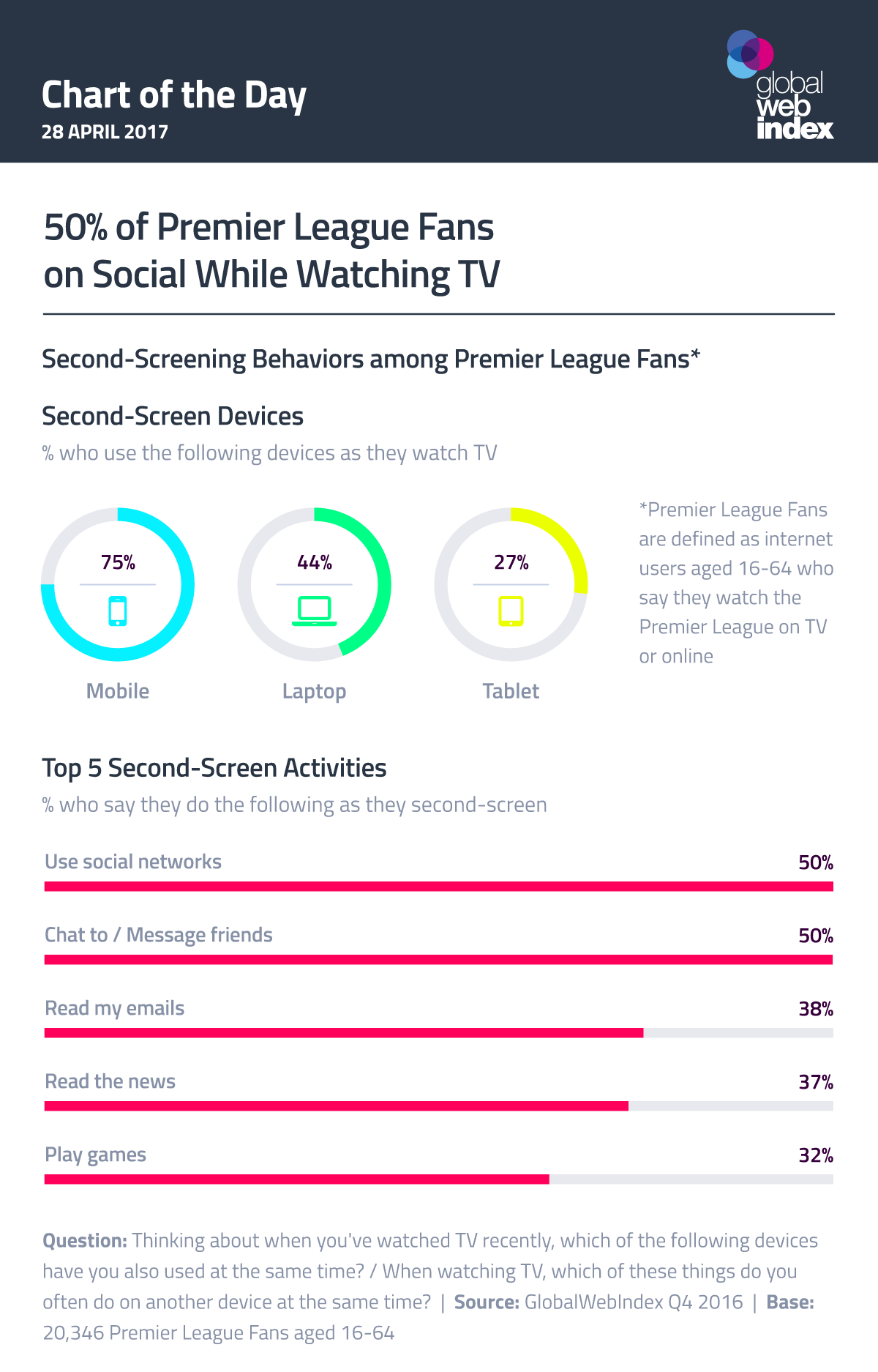50% of Premier League Fans on Social While Watching TV