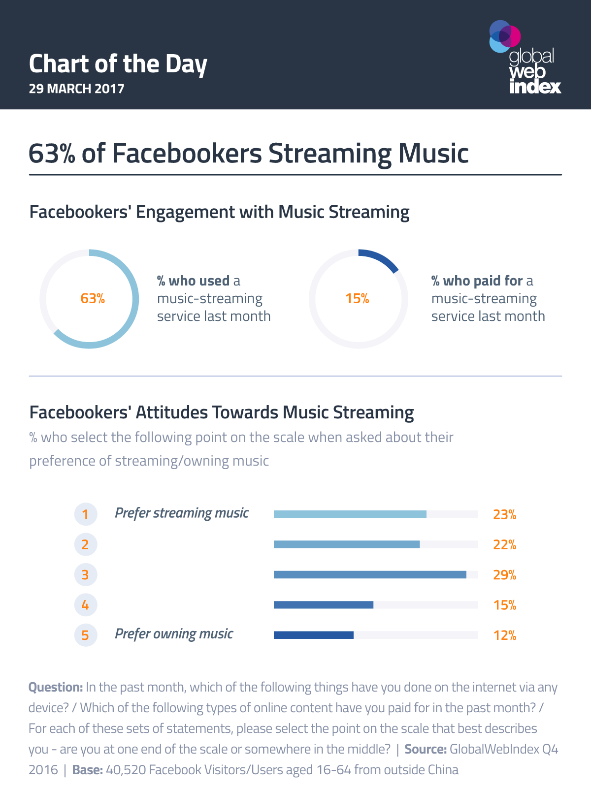 63% of Facebookers Streaming Music