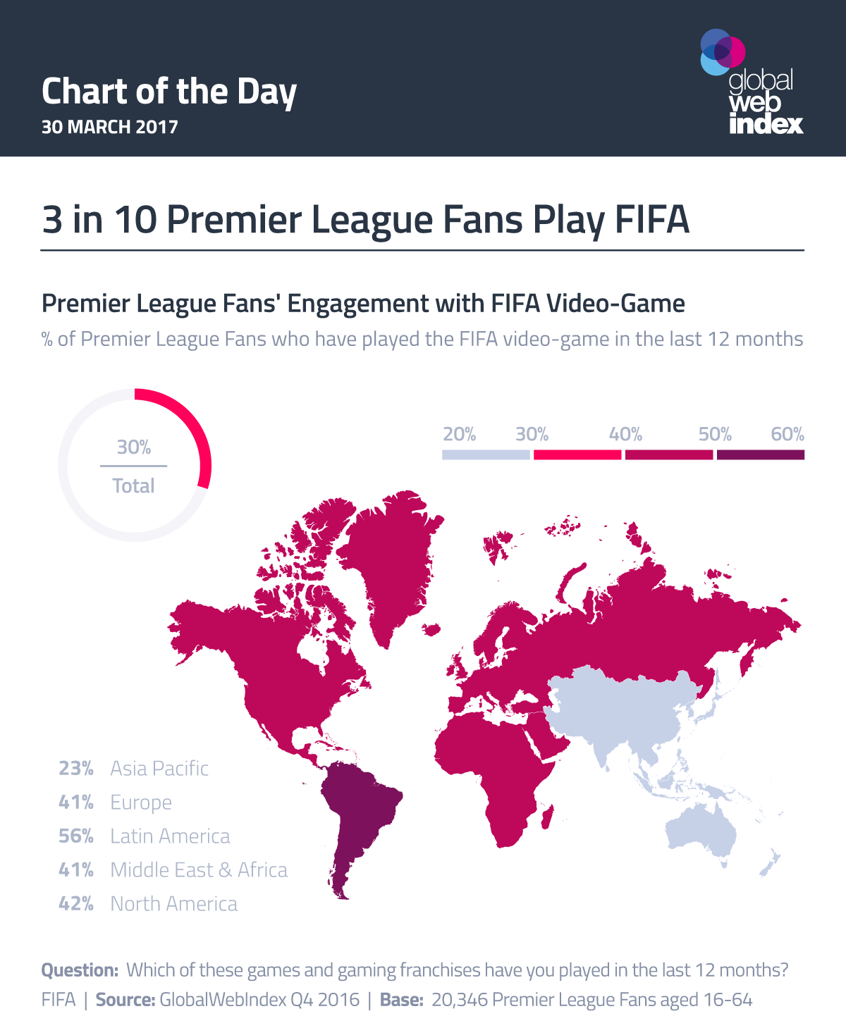 3 in 10 Premier League Fans Play FIFA