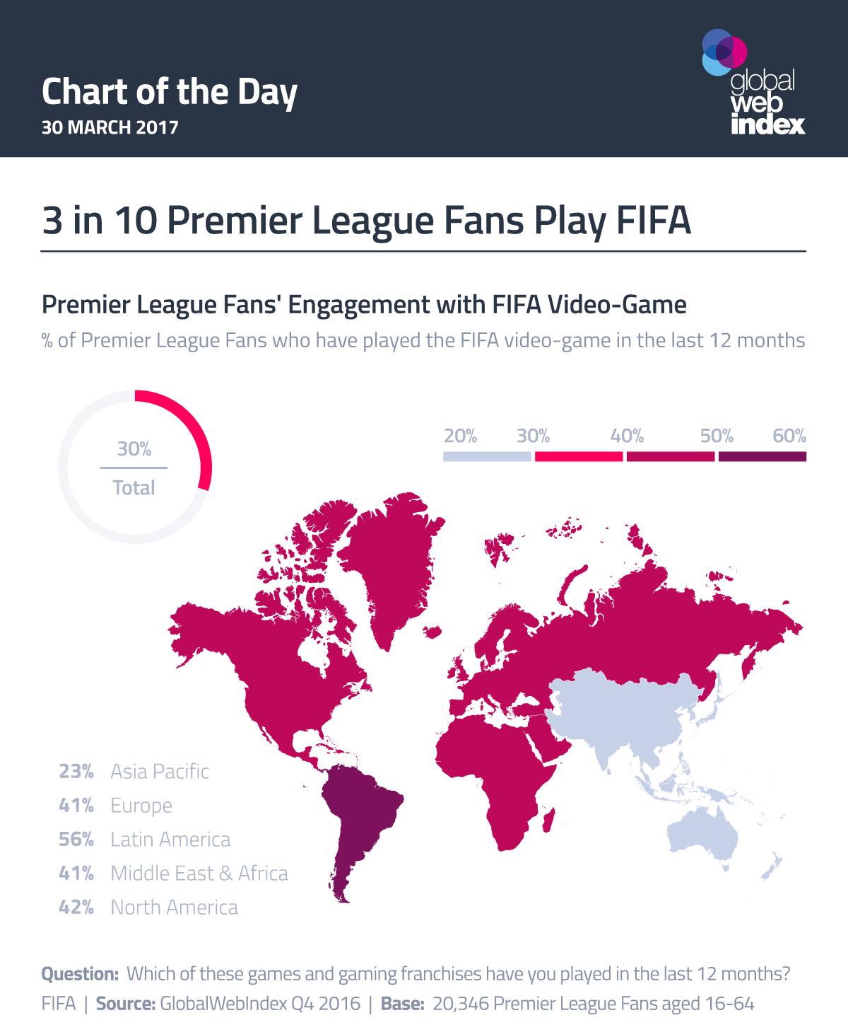 3 in 10 Premier League Fans Play FIFA