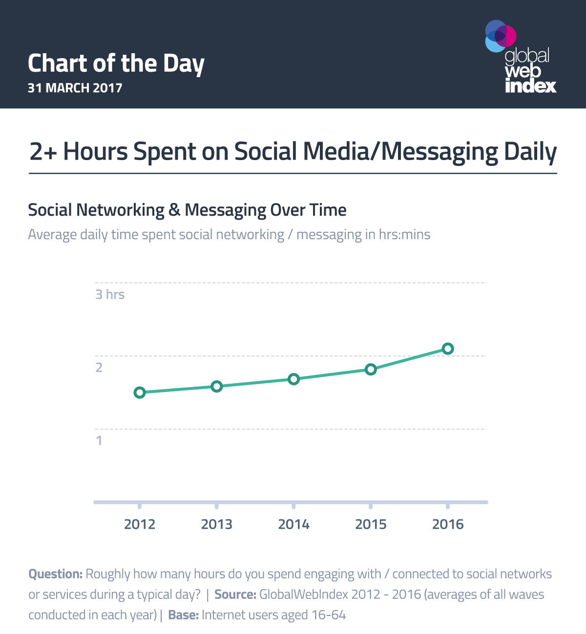 2+ Hours Spent on Social Media/Messaging Daily