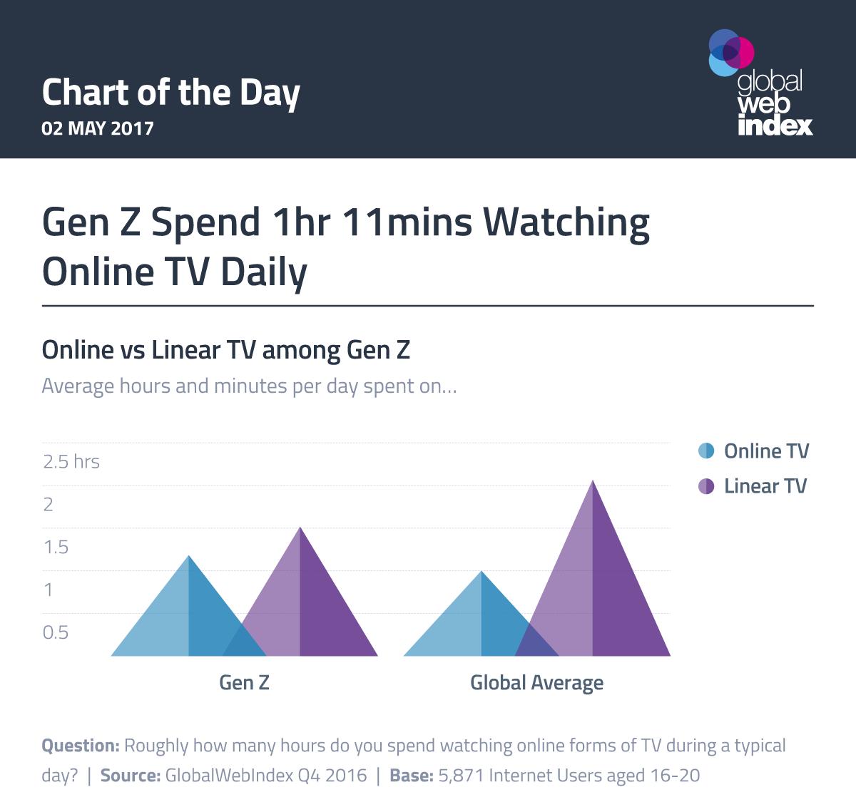 Gen Z Spend 1hr 11mins Watching Online TV Daily