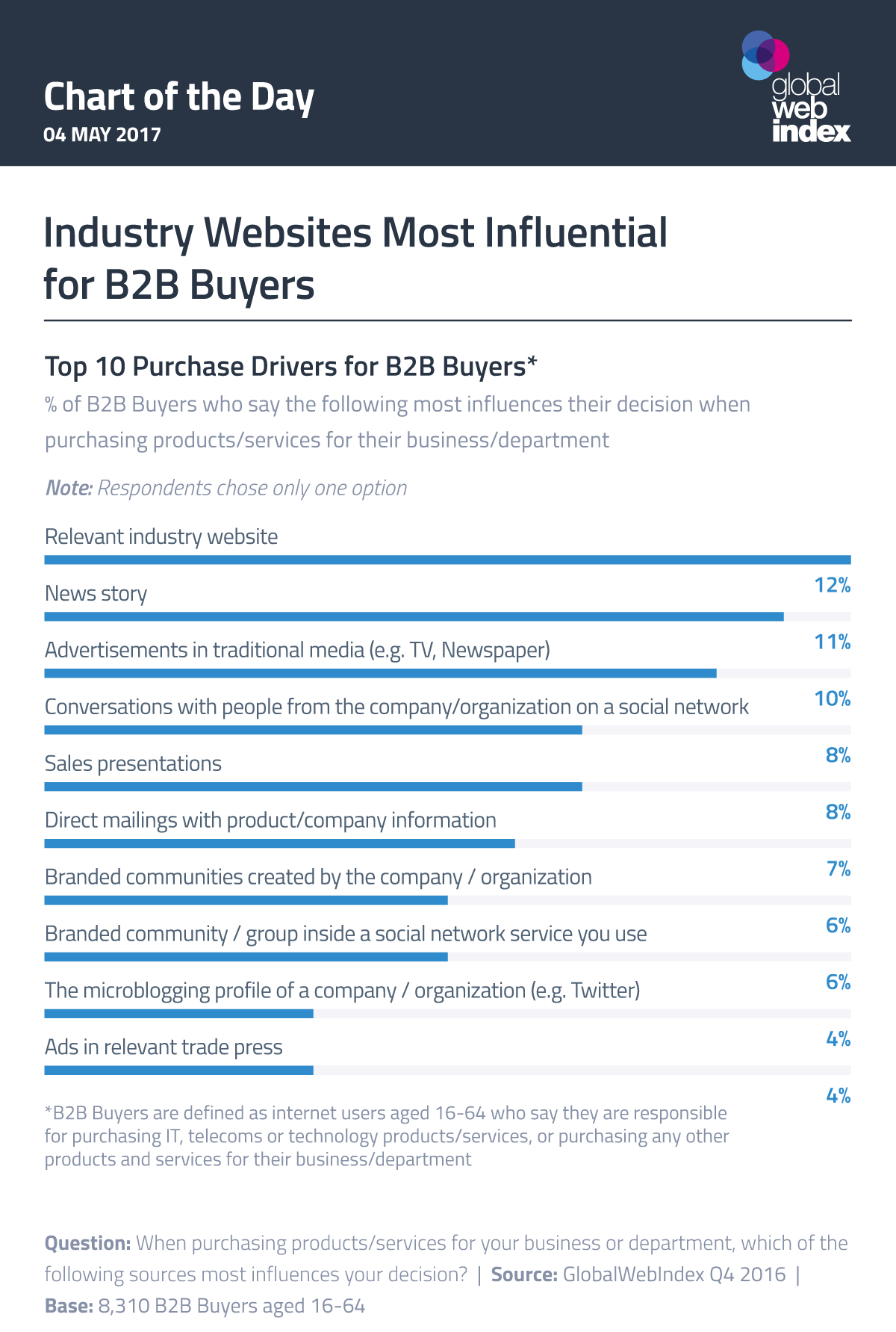 Industry Websites Most Influential for B2B Buyers