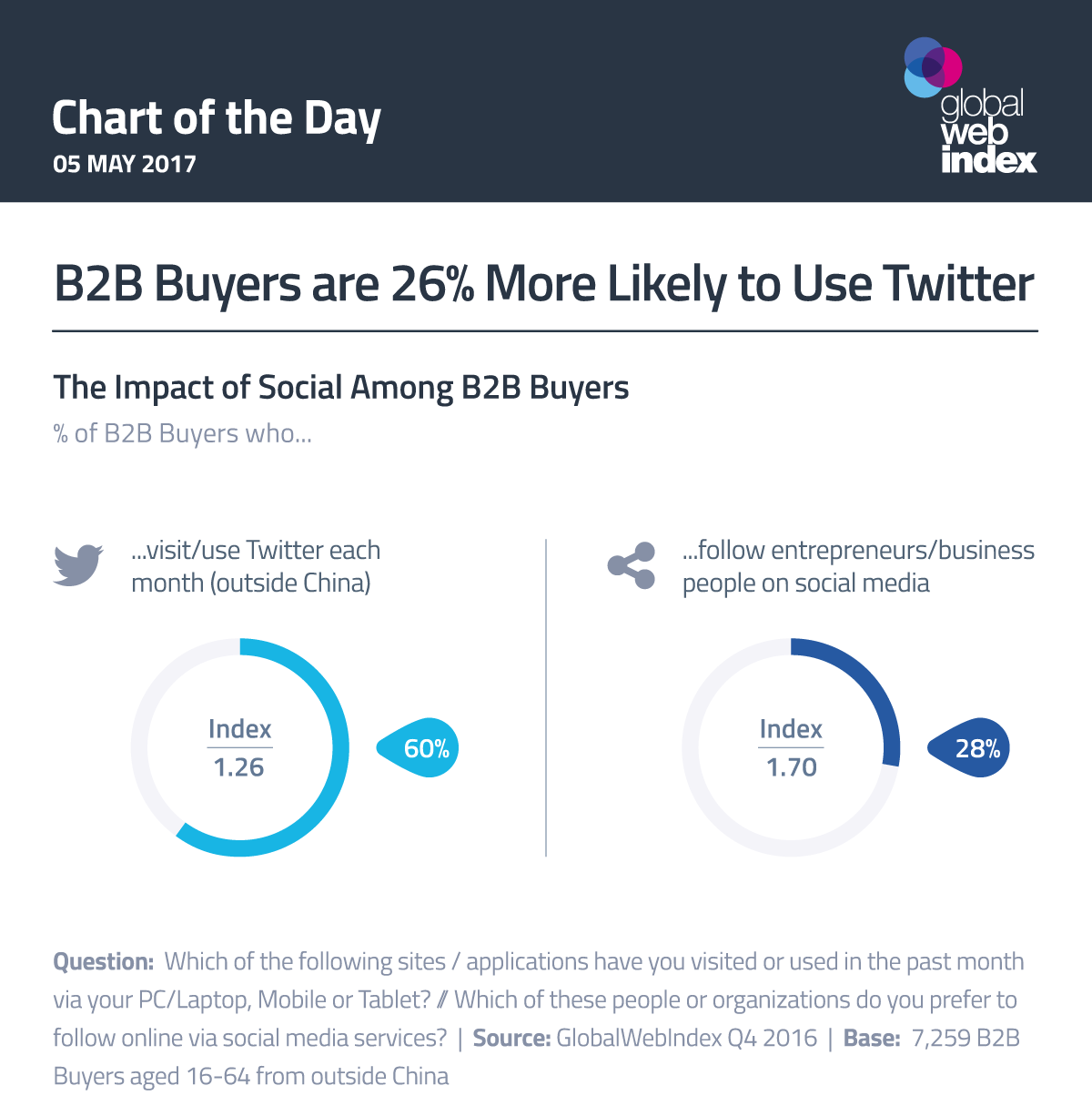B2B Buyers are 26% More Likely to Use Twitter
