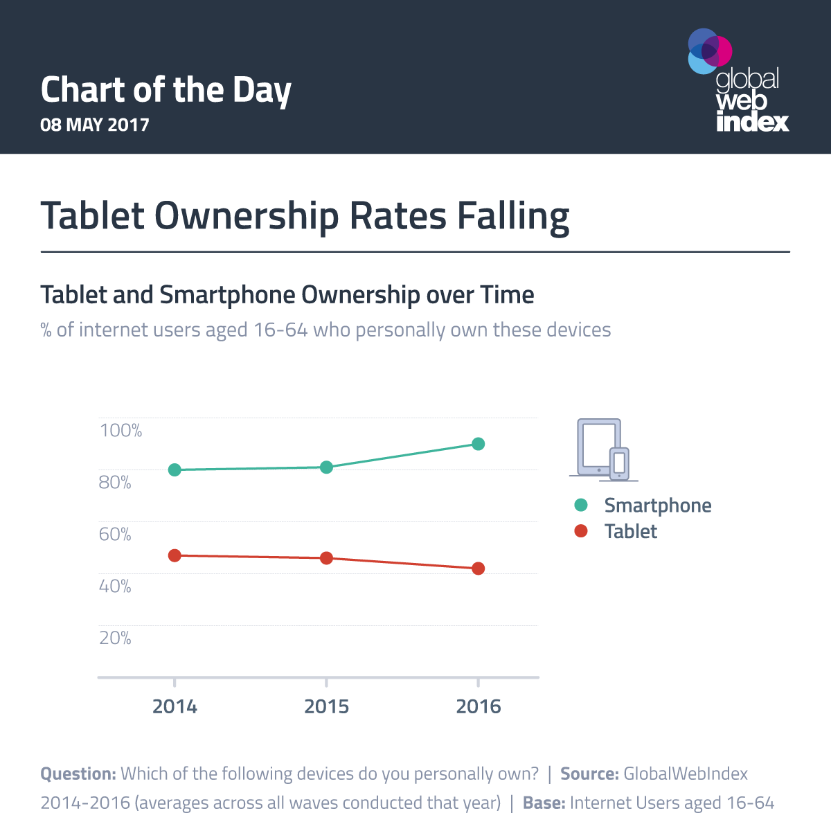 Tablet Ownership Rates Falling