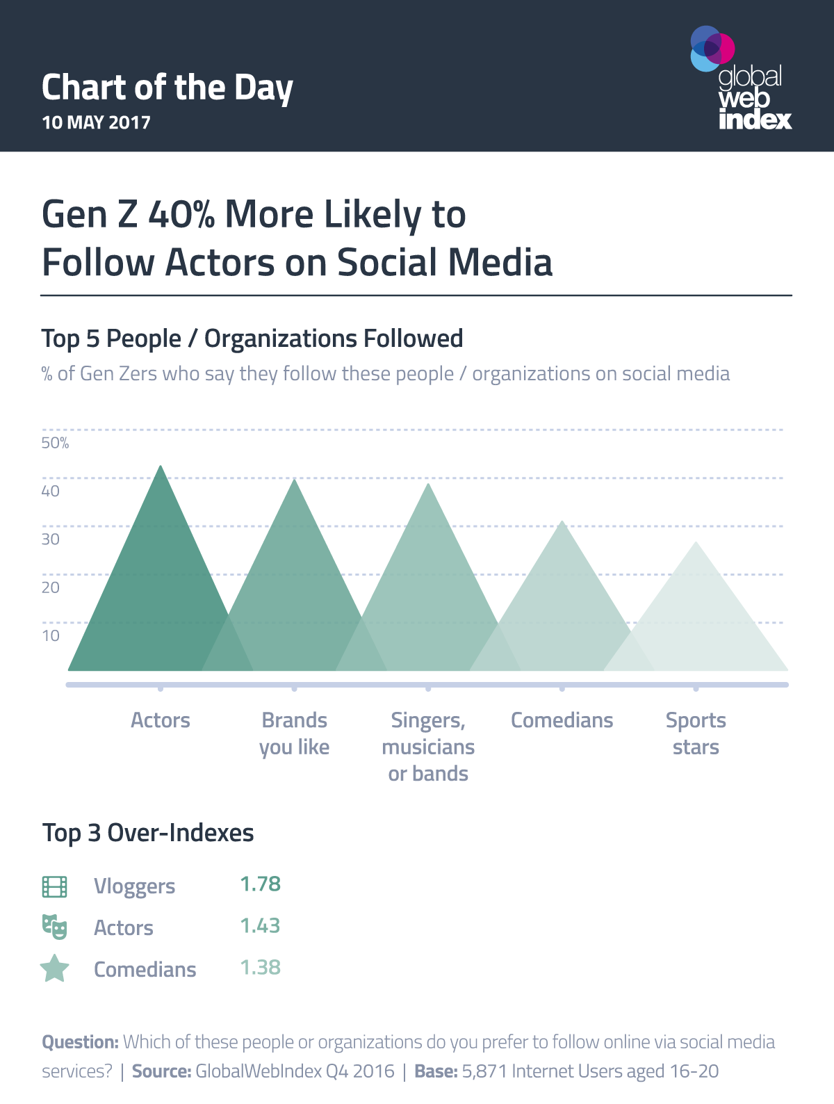 Gen Z 40% More Likely to Follow Actors on Social Media