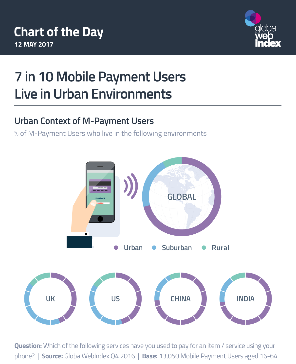 7 in 10 Mobile Payment Users Live in Urban Environments
