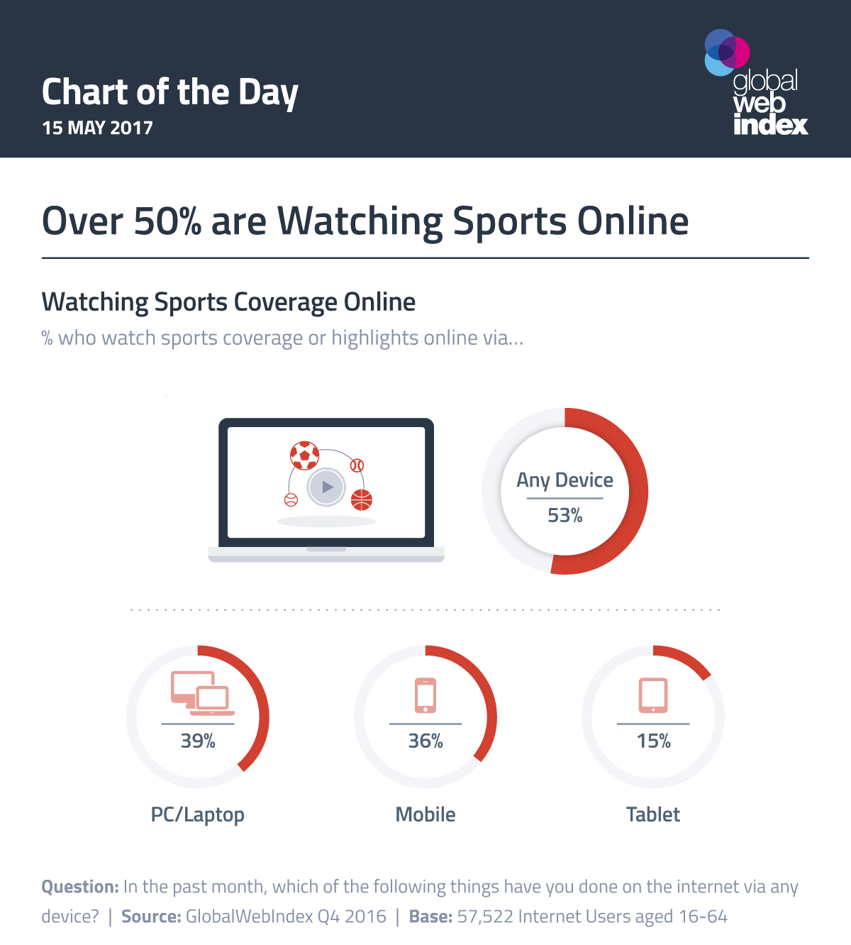 Over 50% are Watching Sports Online