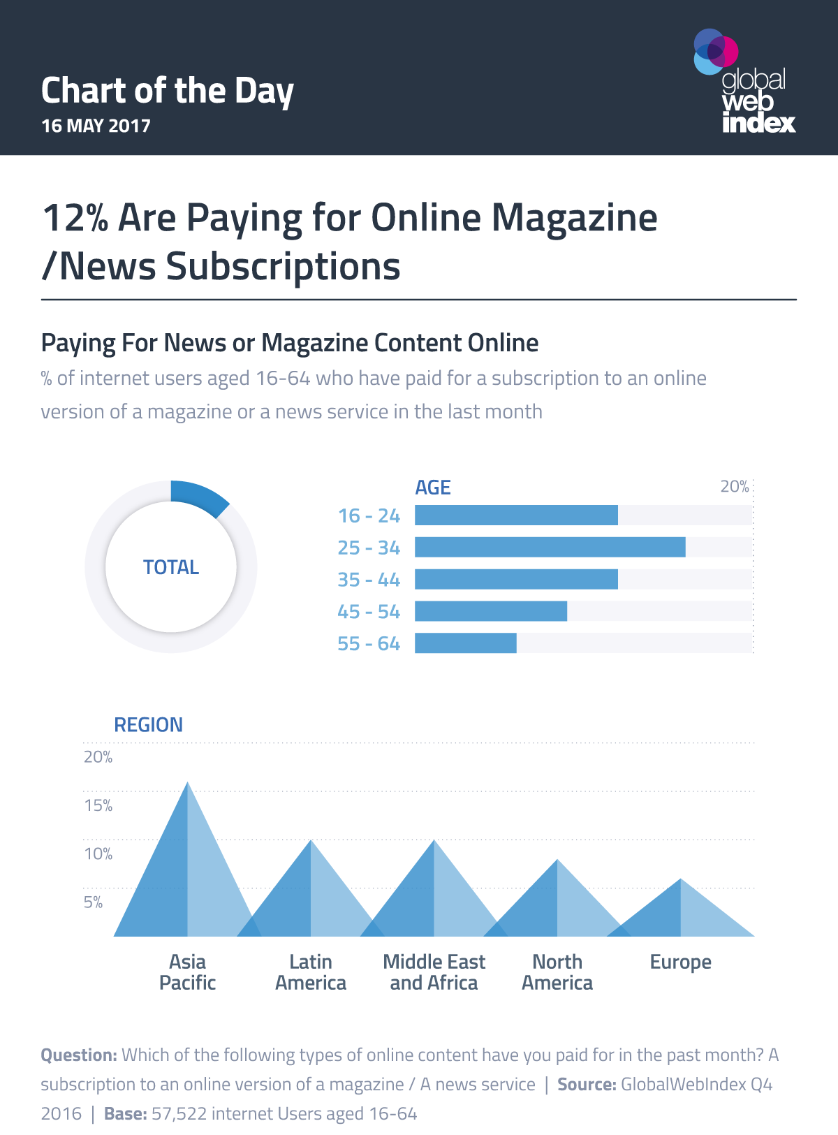 12% Are Paying for Online Magazine/News Subscriptions