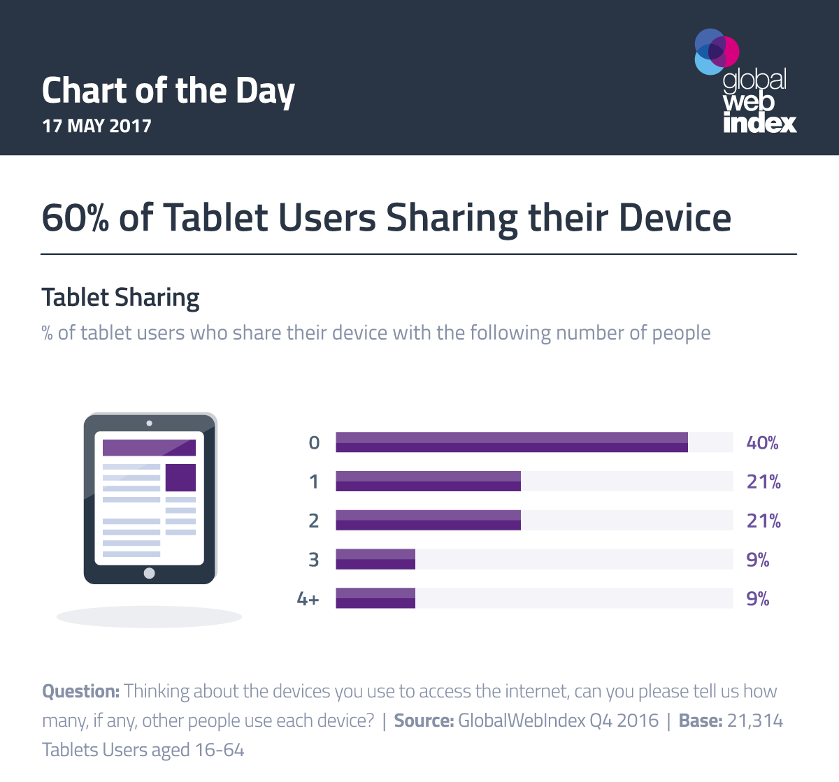 60% of Tablet Users Sharing their Device