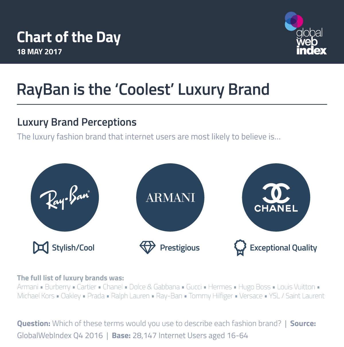 RayBan is the 'Coolest' Luxury Brand