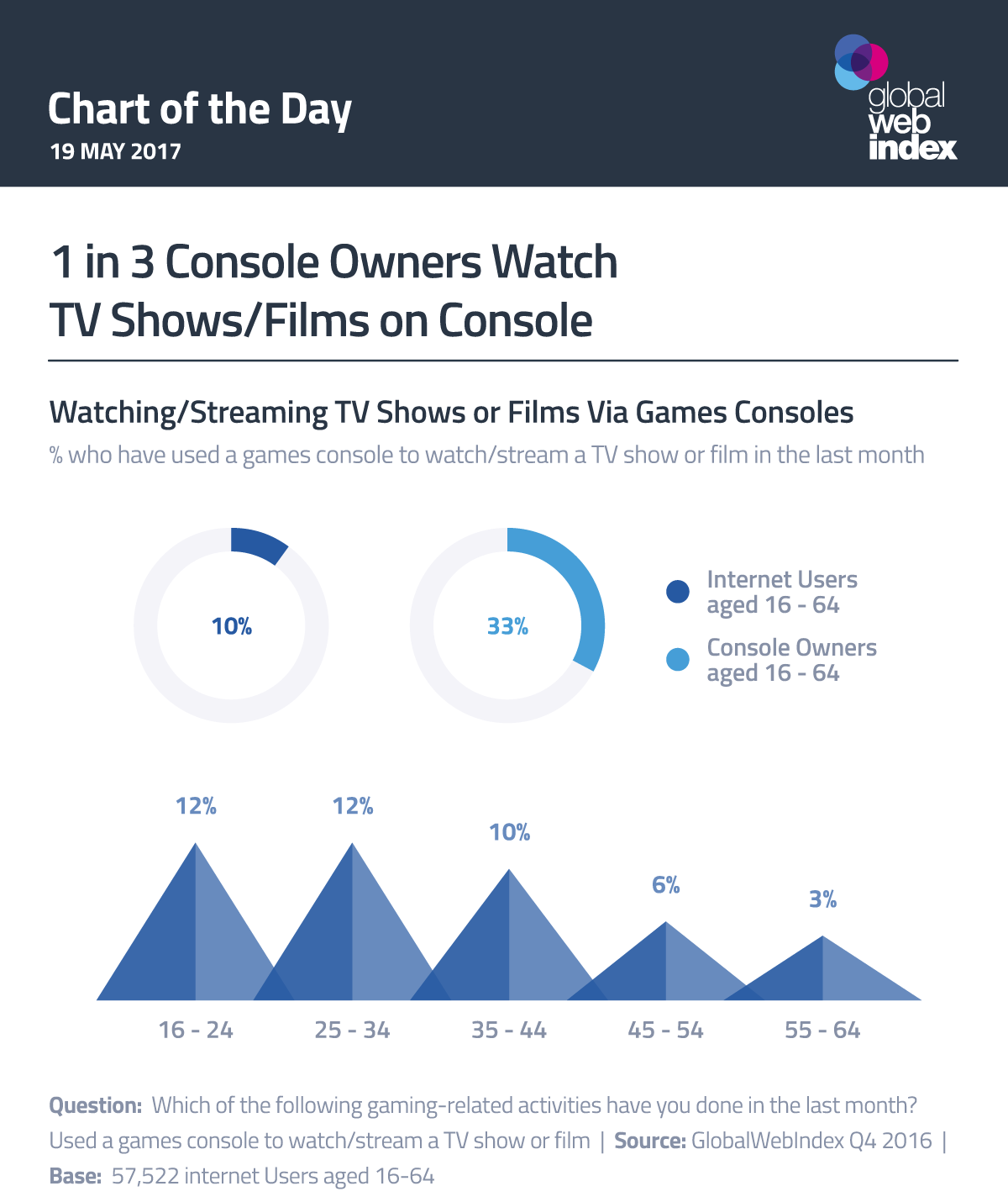 1 in 3 Console Owners Watch TV Shows/Films on Console