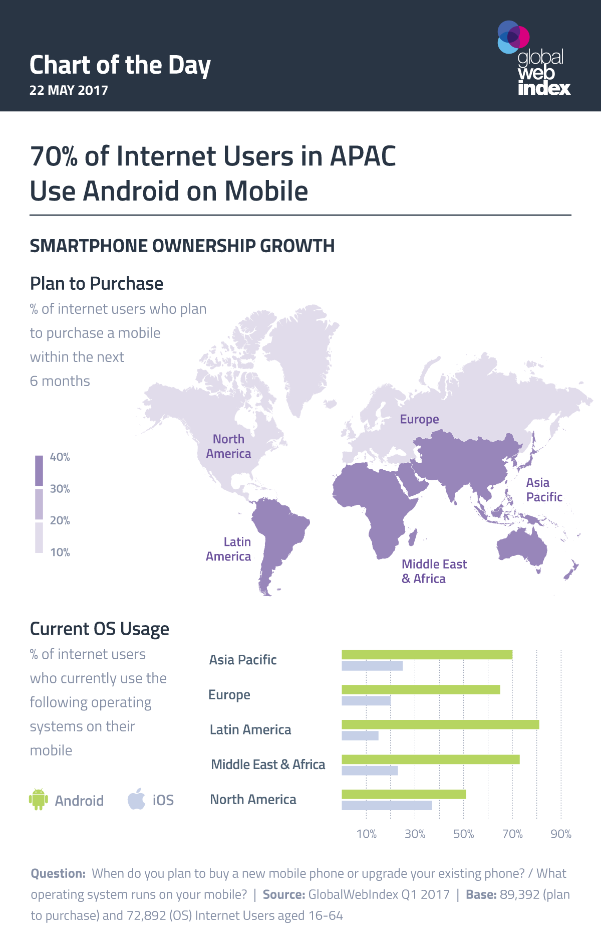 70% of Internet Users in APAC Use Android on Mobile