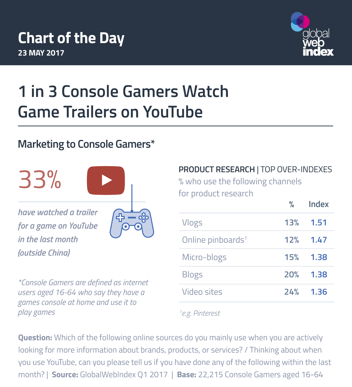 1 in 3 Console Gamers Watch Game Trailers on YouTube