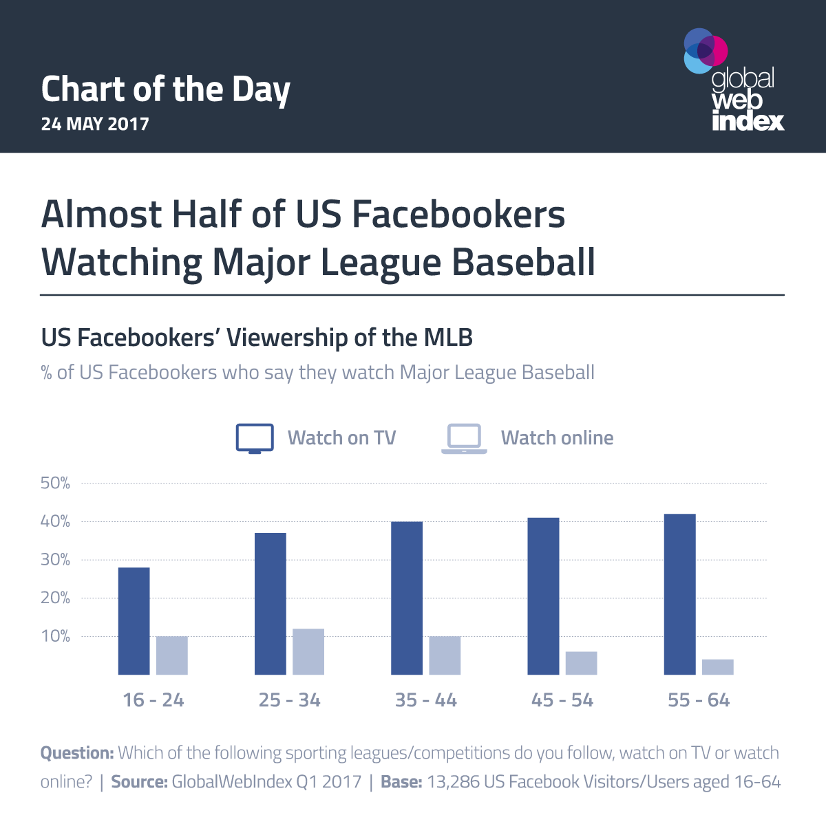 Almost Half of US Facebookers Watching Major League Baseball