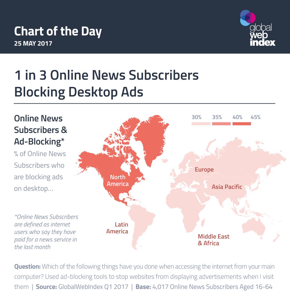 1 in 3 Online News Subscribers Blocking Desktop Ads