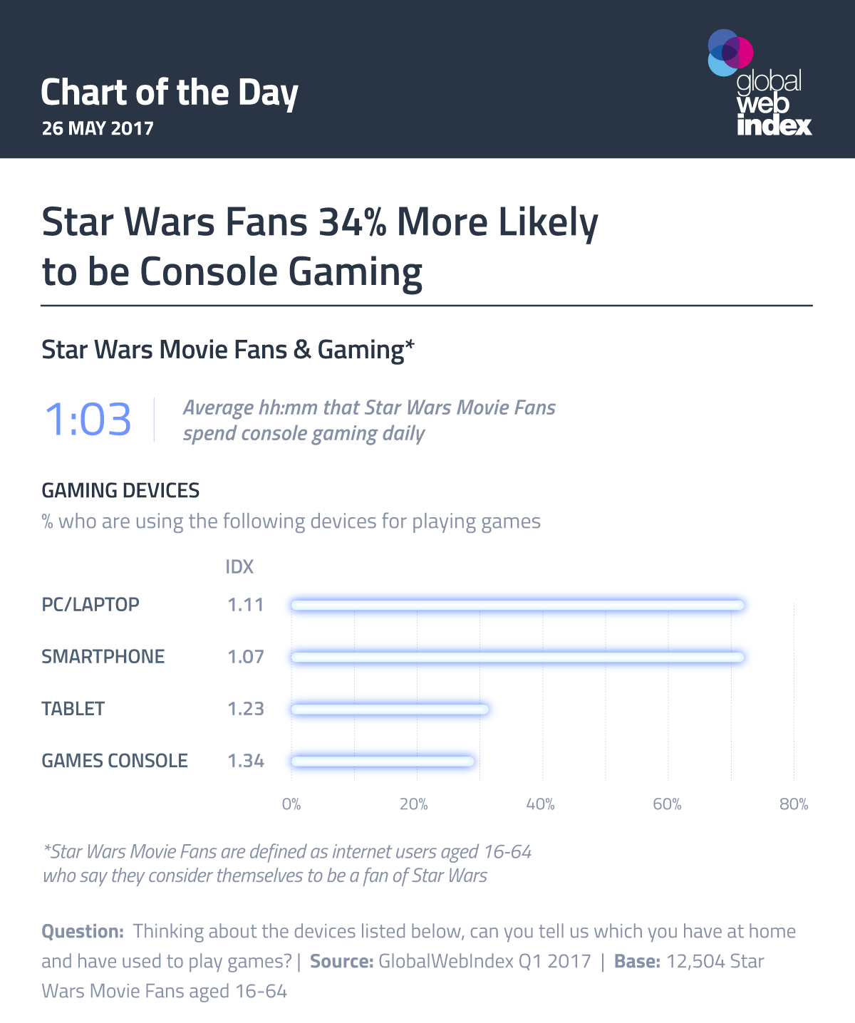 Star Wars Fans 34% More Likely to be Console Gaming
