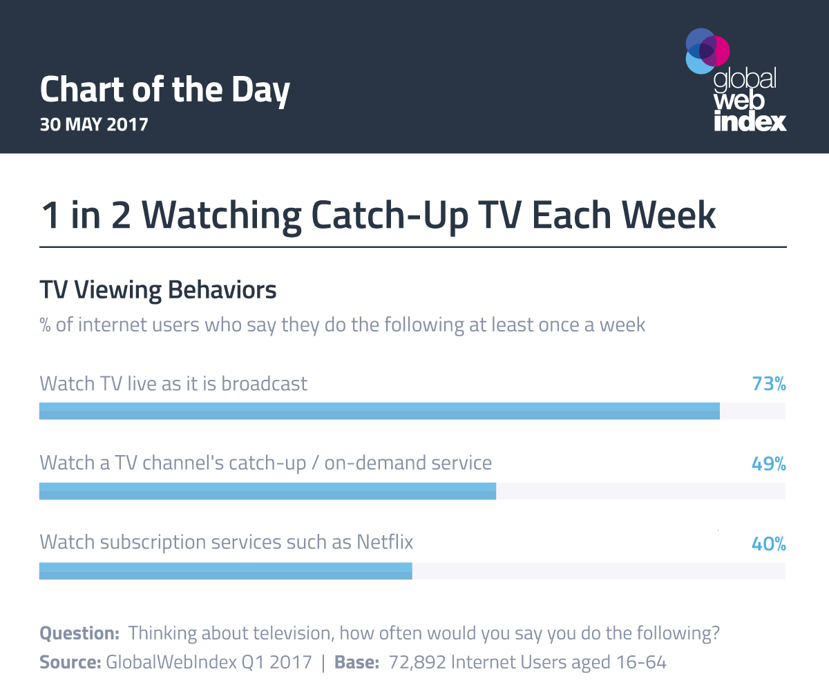 1 in 2 Watching Catch-Up TV Each Week
