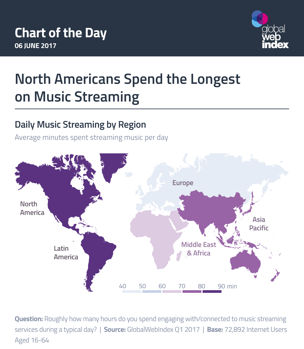 North Americans Spend the Longest on Music Streaming