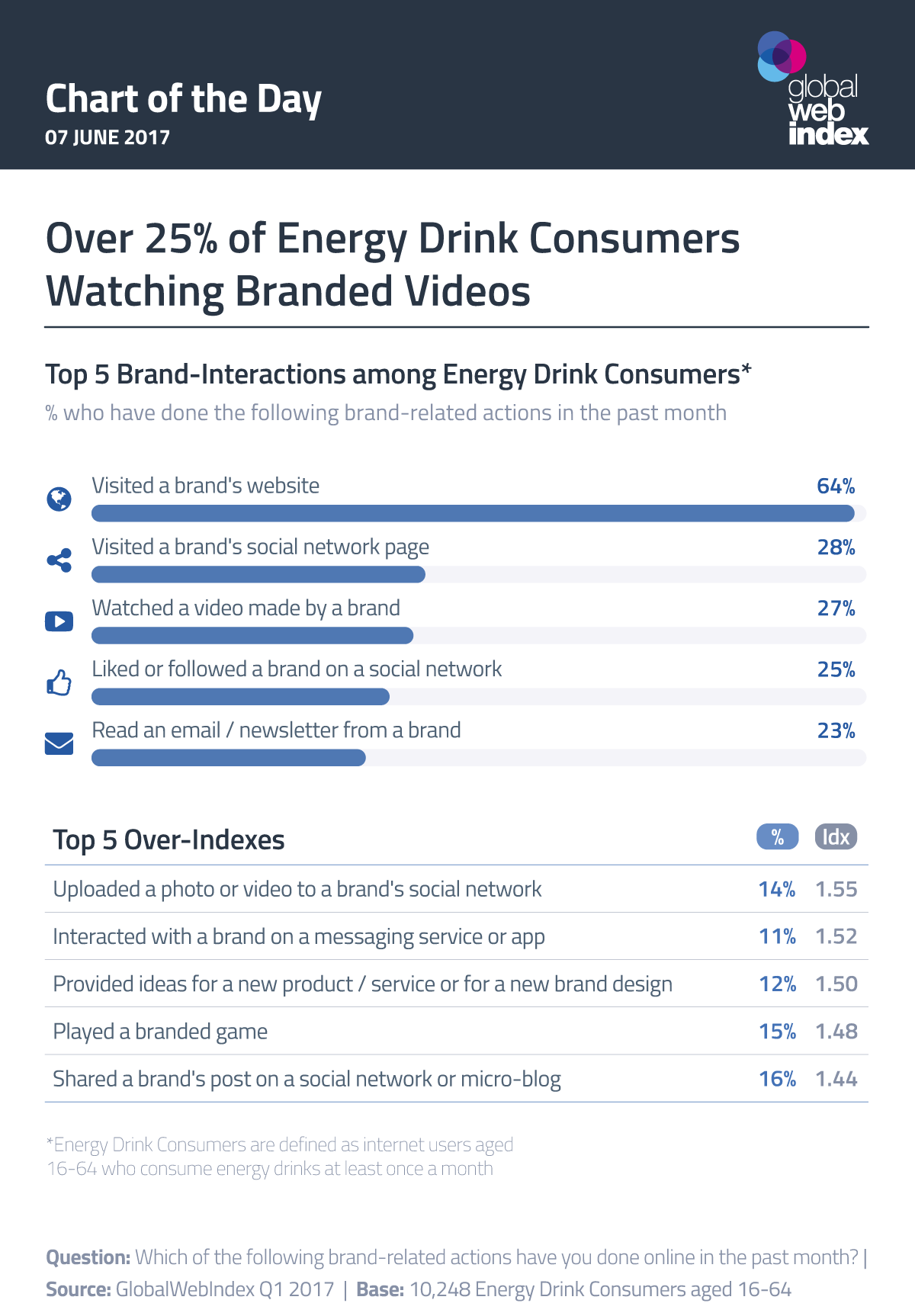 Over 25% of Energy Drink Consumers Watching Branded Videos