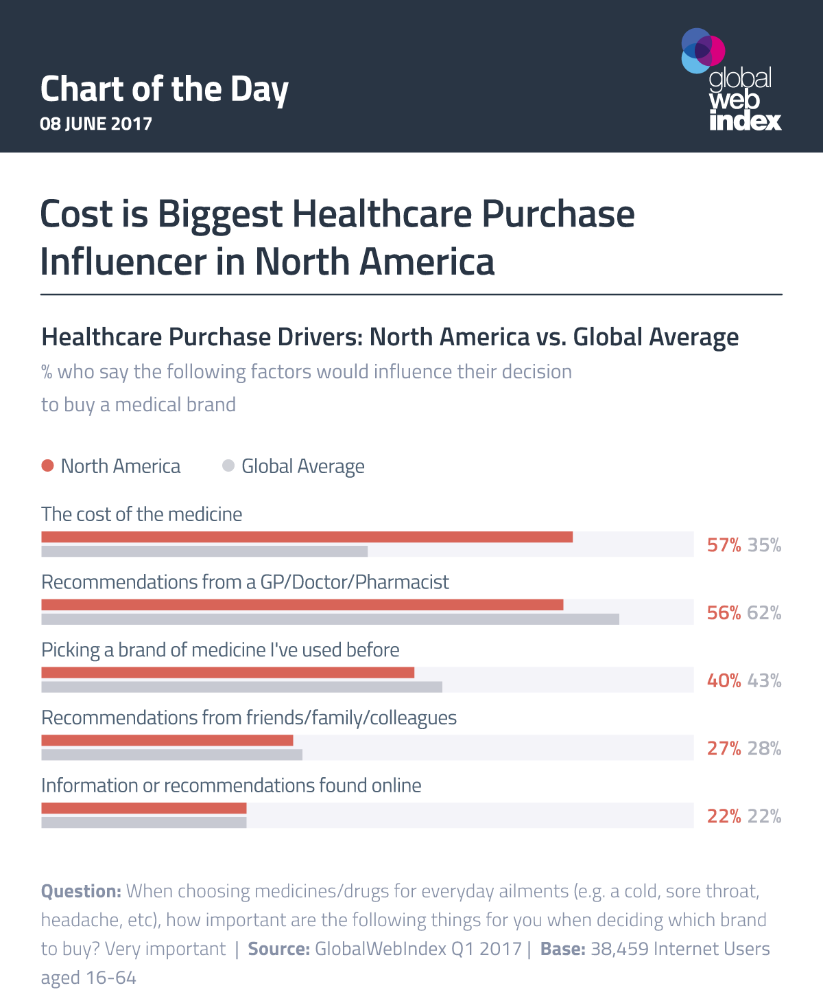 Cost is Biggest Healthcare Purchase Influencer in North America