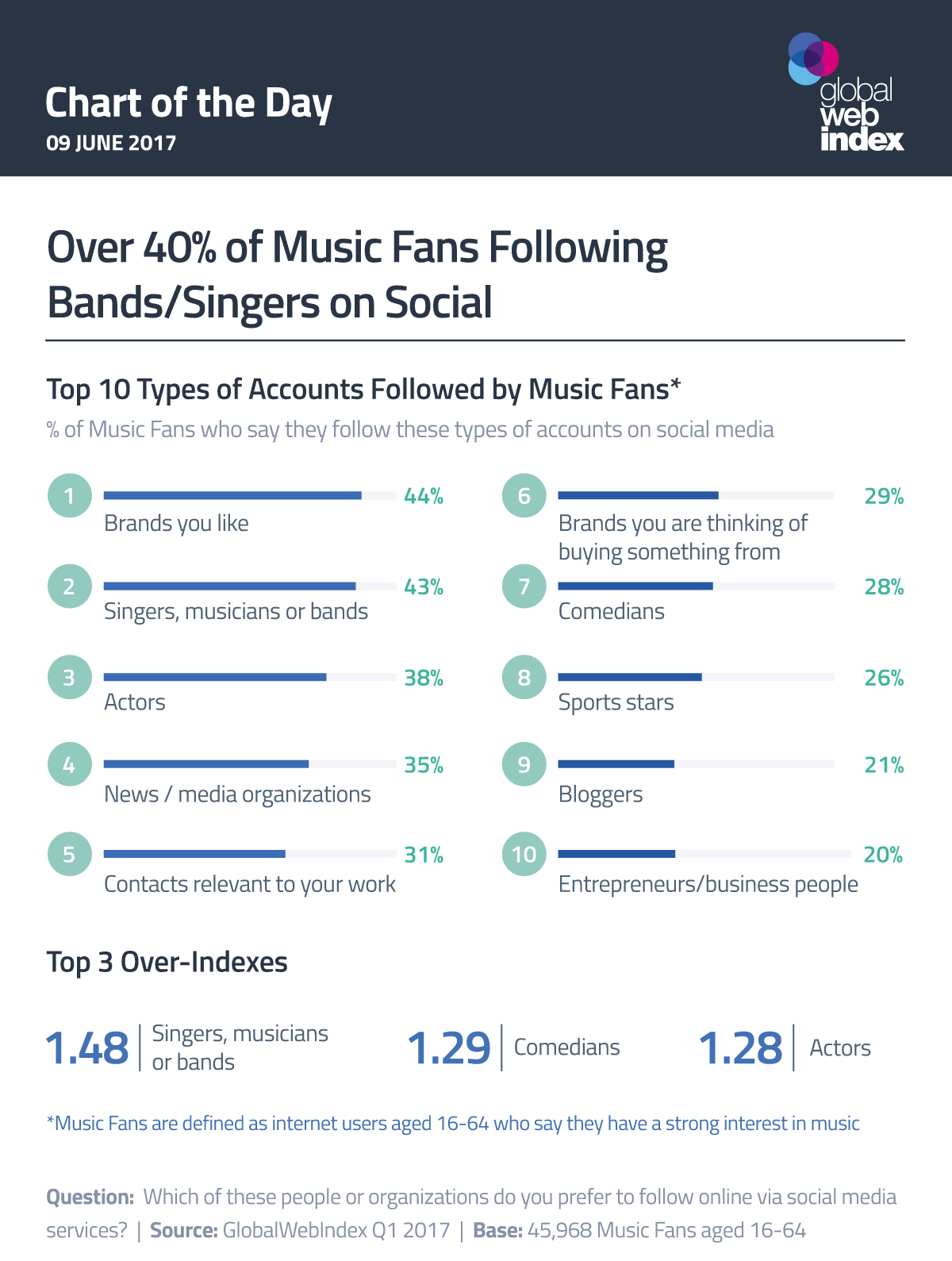 Over 40% of Music Fans Following Bands/Singers on Social