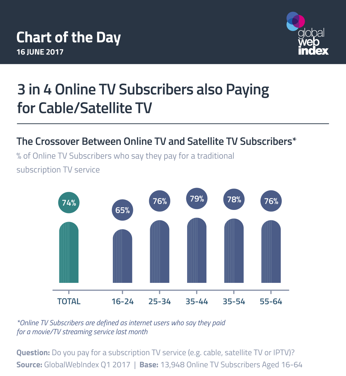 3 in 4 Online TV Subscribers also Paying for Cable/Satellite TV
