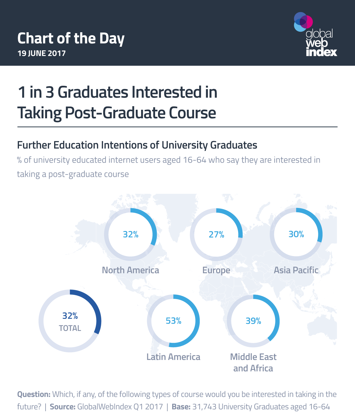 1 in 3 Graduates Interested in Taking Post-Graduate Course