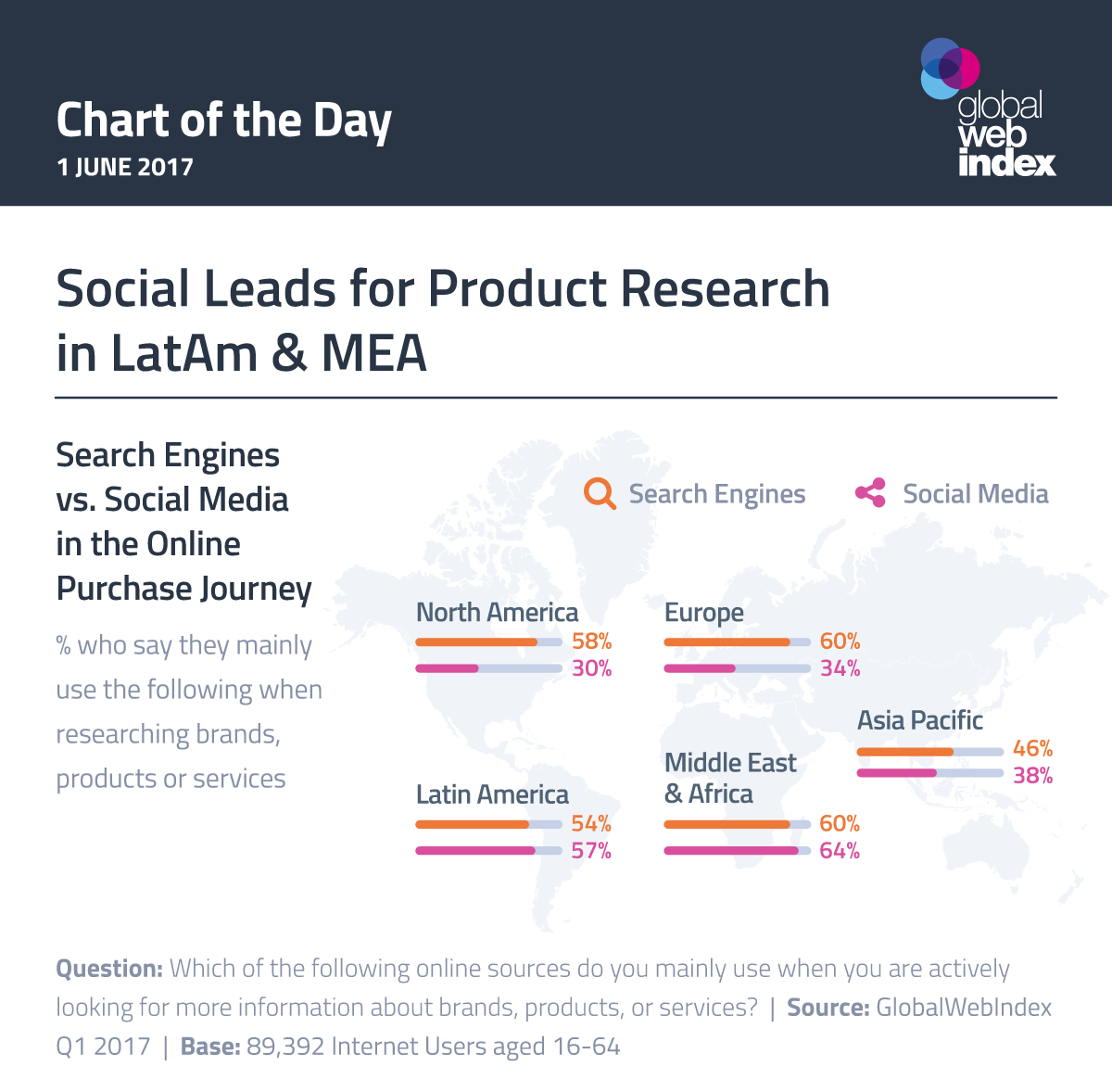 Social Leads for Product Research in LatAm and MEA