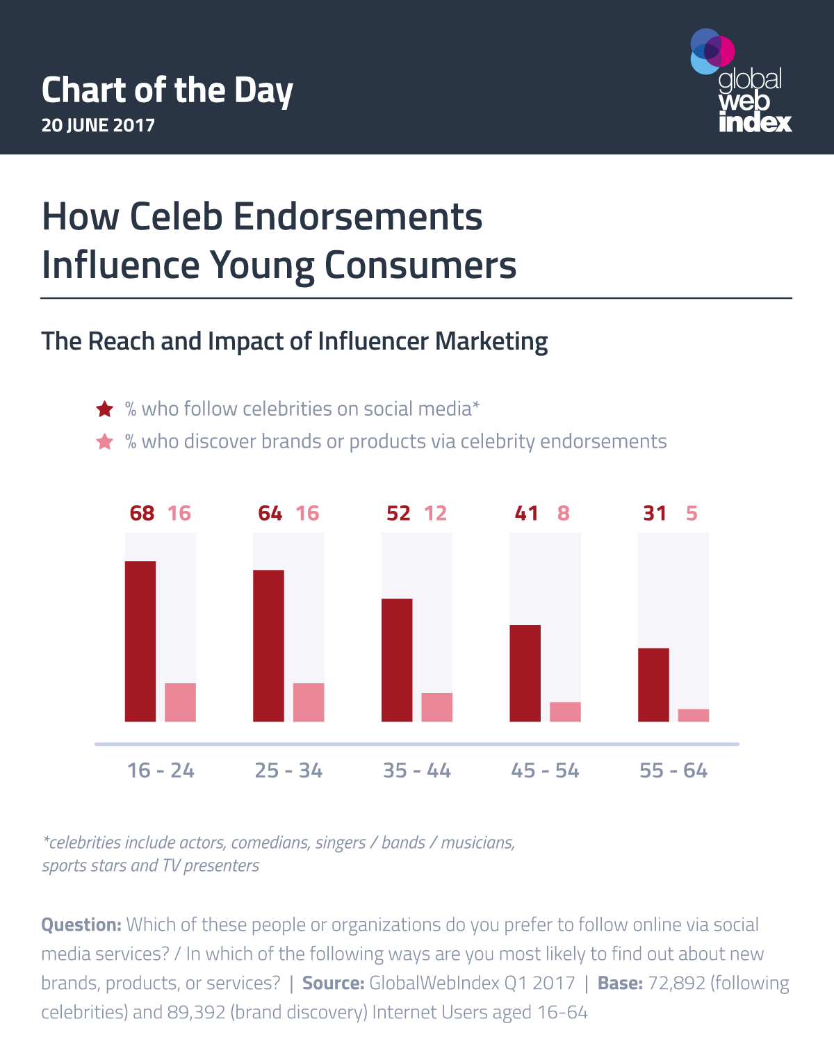 How Celeb Endorsements Influence Young Consumers