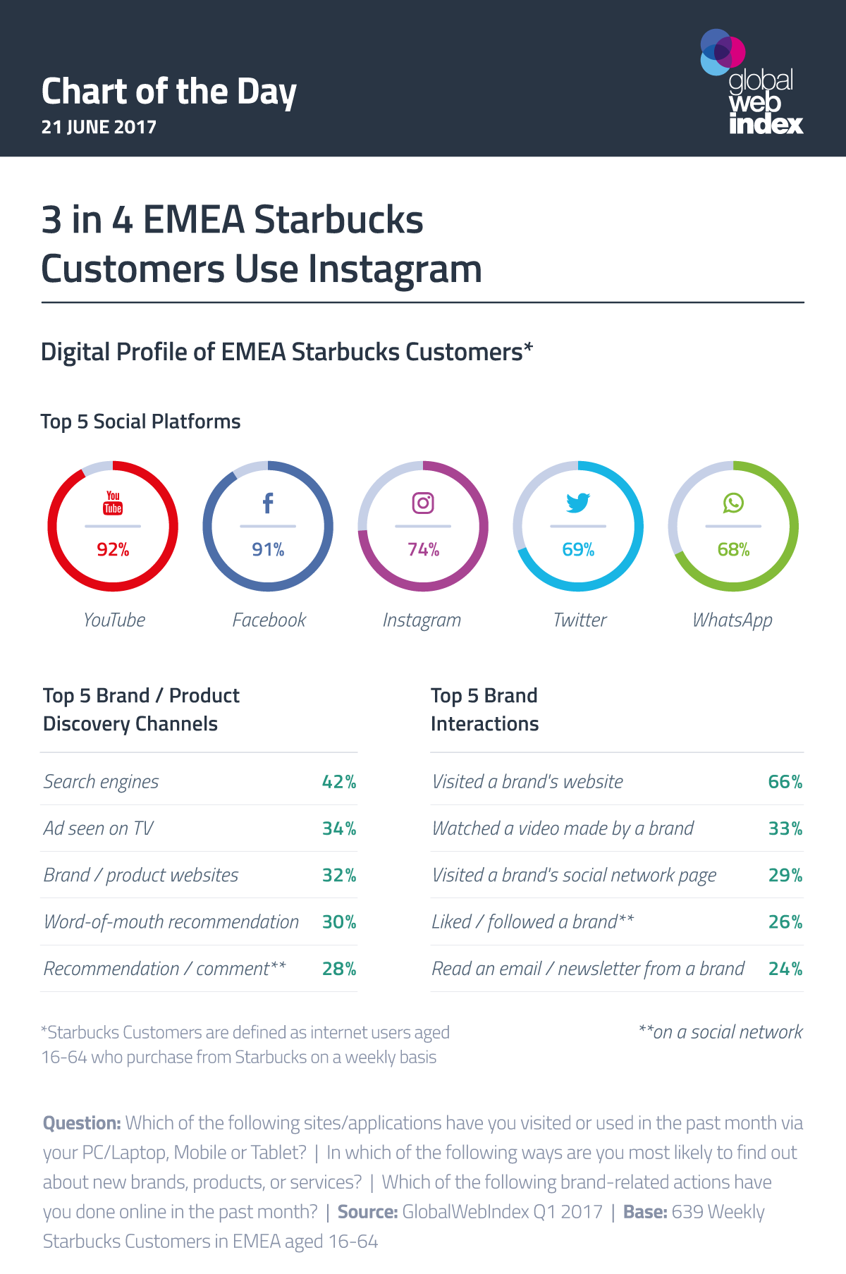 3 in 4 EMEA Starbucks Customers Use Instagram