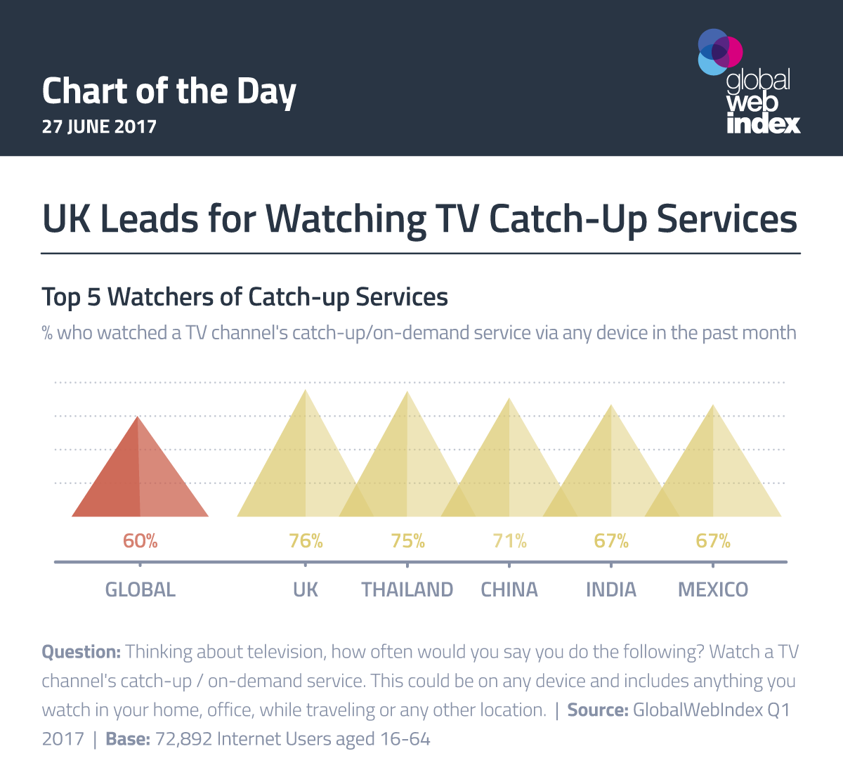 UK Leads for Watching TV Catch-Up Services