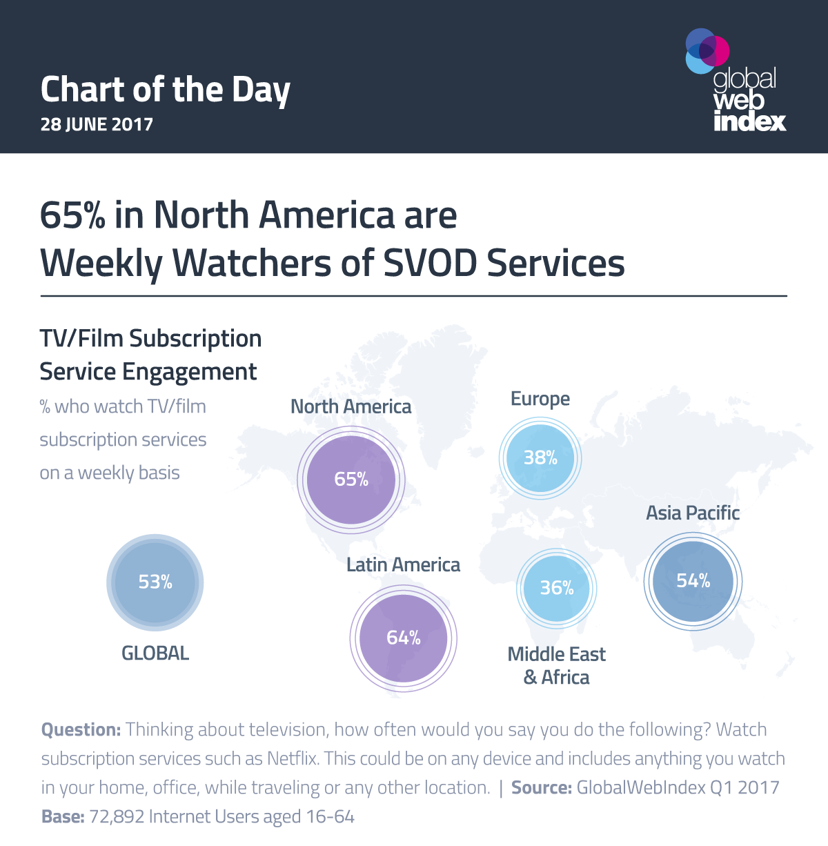 65% in North America are Weekly Watchers of SVOD Services
